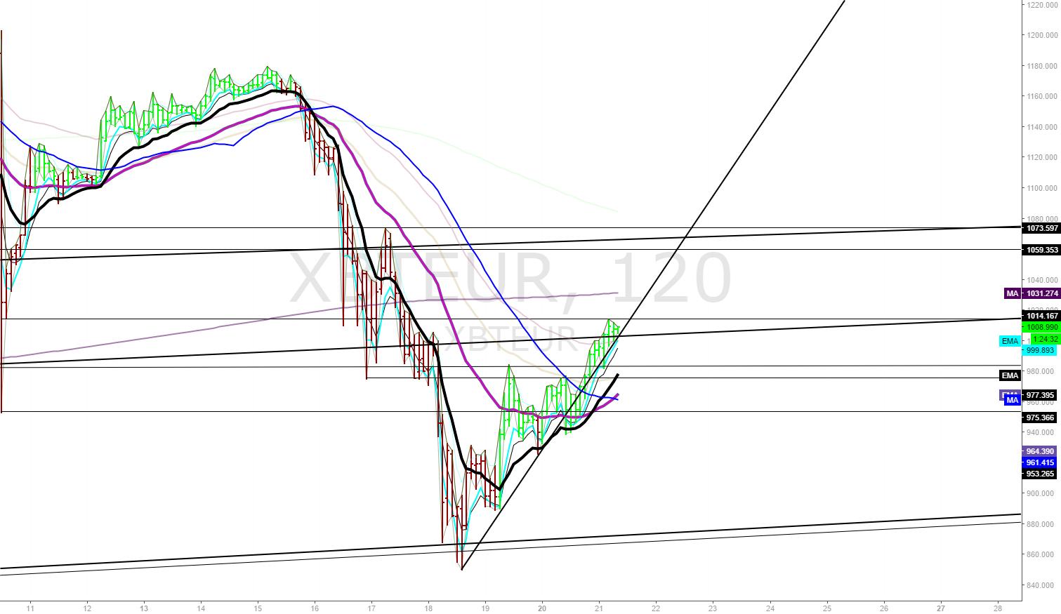 2hr EURBTC Chart