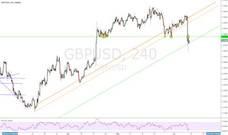 GBPUSD: GBPUSD Sell from Broken Trendline H4