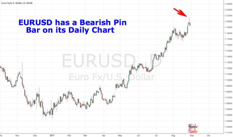 EURUSD: EURUSD has a Bearish Pin Bar on its Daily Chart