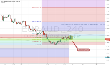 EURAUD: Euraud ready for next sell off?