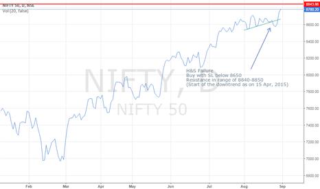 NIFTY: Buy Nifty