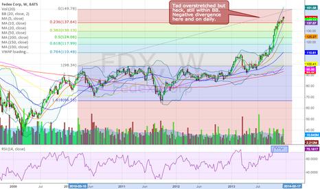 FDX: Weary stock