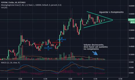 YYWUSD: YYW USD - Formação de Triângulo Simétrico