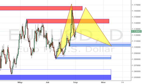 EURUSD: Potential Bullish Gartley in Confluence with OB