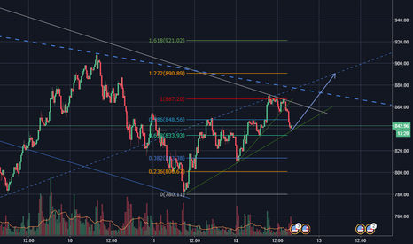 ETHUSD: A beginners perspective (4)