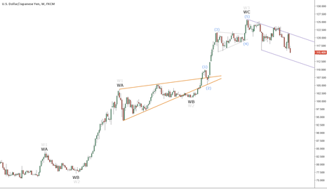 USDJPY: USDJPY (W1) - Elliott Wave Count