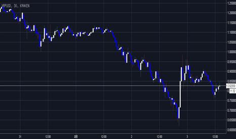 XRPUSD: 底部区域 处于在反弹 第二段,现在逢低买进,出现M 破前高卖点1 或 跌破M 第突破 卖点2