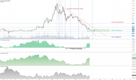 ETHUSD: $ETH/BTC | Обзор рынка