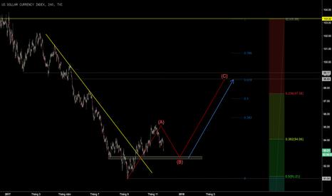 DXY: Sẵn sàng chờ mua USD giá thấp