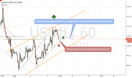 USOIL: USOIL Probably going up!