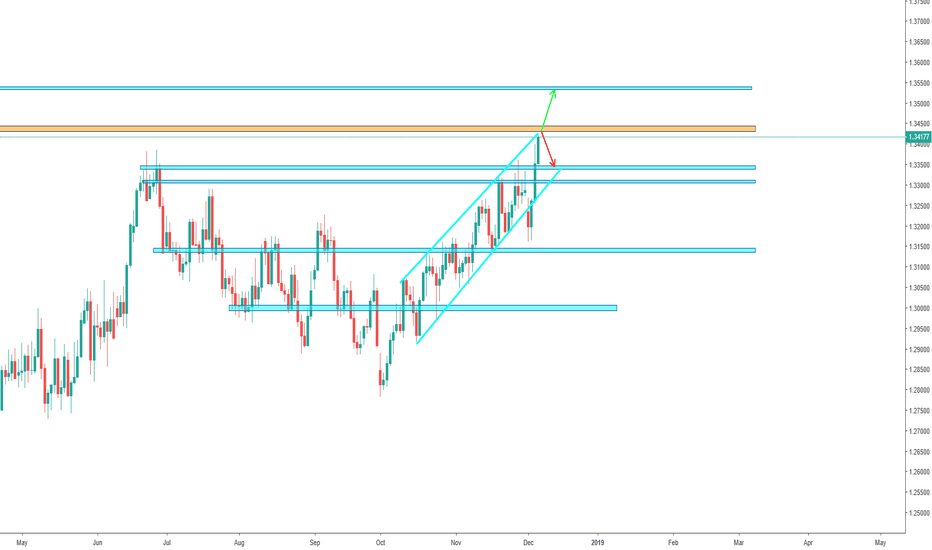 USDCAD: USD/CAD - Crucial Resistance level!