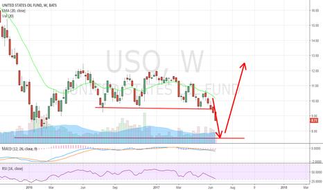 USO: Remember this chart? $OIL, $CVX, $XOM, $SLB, $CNX, $SU, etc