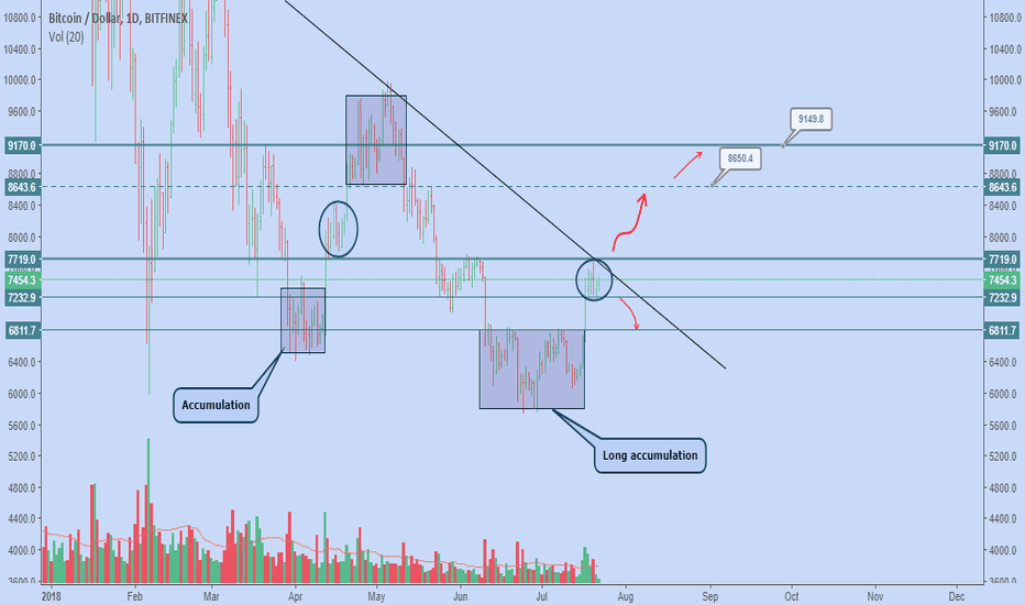 BTCUSD: Bitcoin is going to be Bullish!