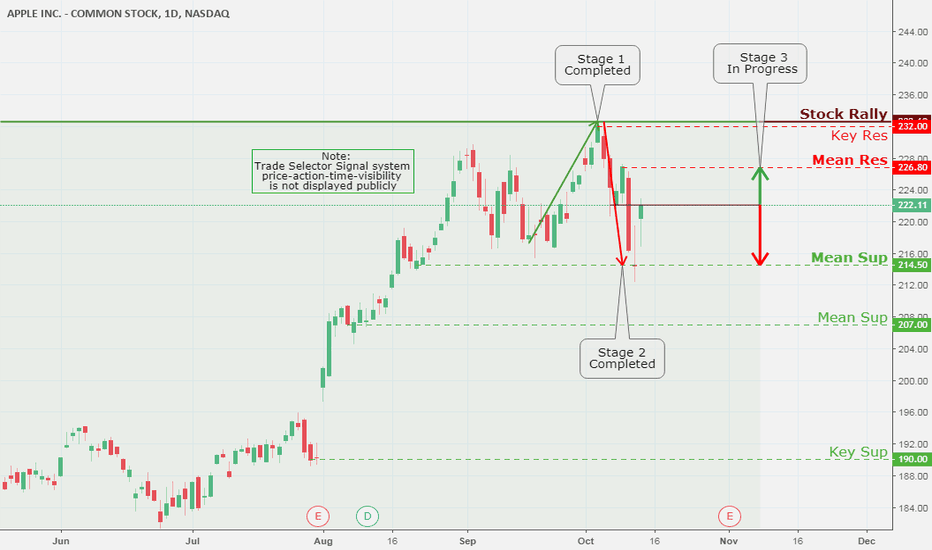 AAPL: Apple Inc., Daily Chart Analysis  10/14