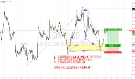 DXY: 美元指数的加特利形态