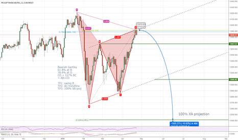 PX1GR*FR40EUR/PX1: Perfect bearish Gartley on French CAC40