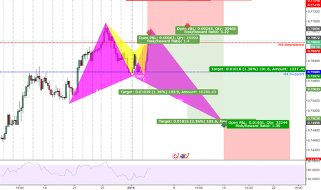AUDCHF: AUDCHF BUTTERLFY BULL |H4| SHORT & LONG