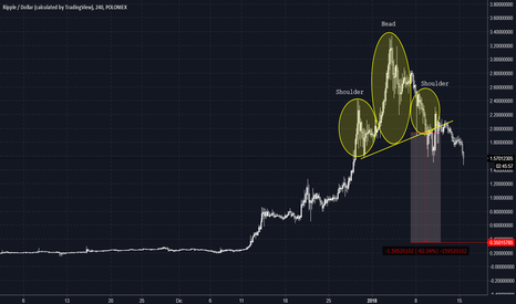 XRPUSD: Ripple Head And Shoulders Pattern