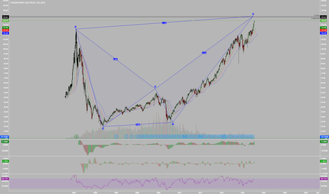 QQQ: The QQQ is in a 17 Year Bearish Harmonic Reversal Zone