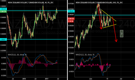 NZDCAD: NZDCAD Sell Zone