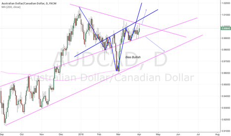 AUDCAD: Symmetrical Triangle Breakout