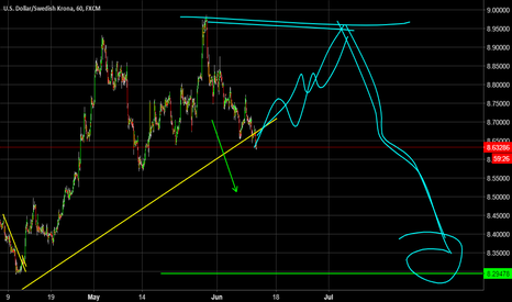 USDSEK: Dollar going long on a B wave? How will it affect the Majors?