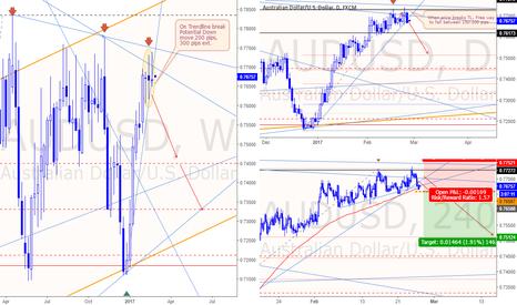 AUDUSD: Market overview for Feb 27 2.017