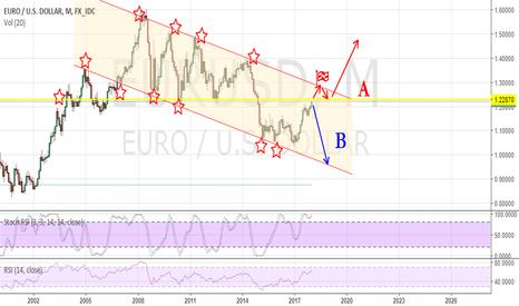 EURUSD: eurusd trading daily