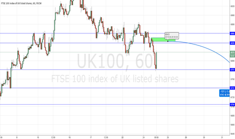 UK100: UK100 index