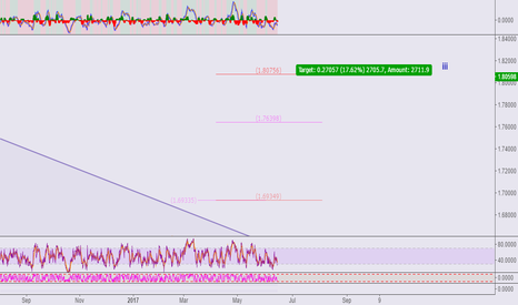 EURNZD: EURNZD**Mid-term long for Wave 3