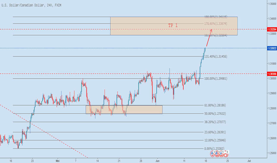 USDCAD: USDCAD H4 17.6.2018