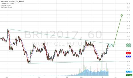 BRH2017: Покупка нефти (BRH7) при пробое верхней границы бычьего вымпела.
