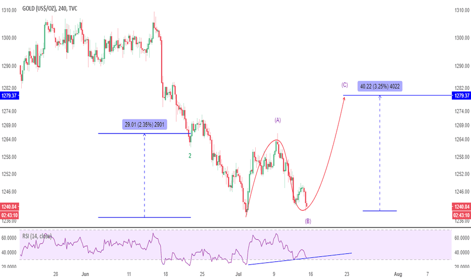 GOLD: UPDATE: Gold will rally to $1,280, there is gets confusing