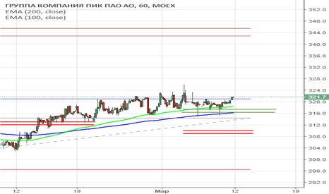 PIKK: сигнал на покупку акций PIKK