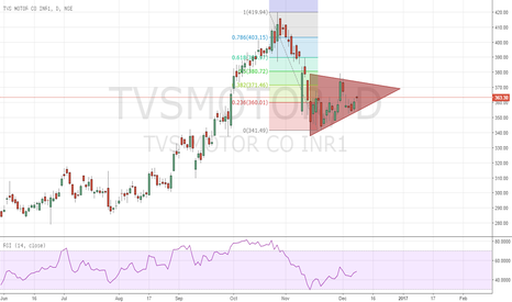 TVSMOTOR: TVS Motor Ascending triangle