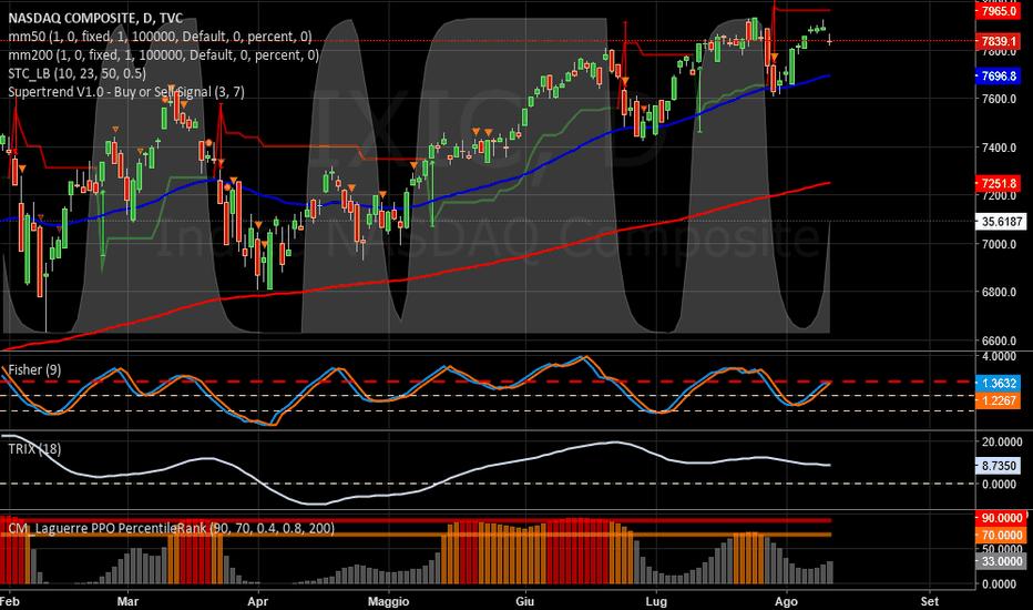 IXIC: NASDAQ   -   Fermata