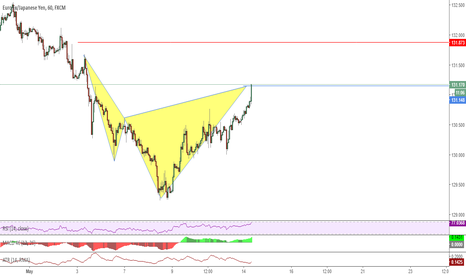 EURJPY: Complete Cypher Pattern