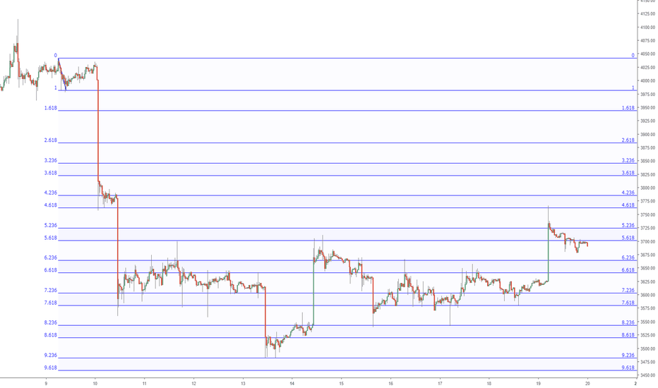 "BTCUSD: The ""Pulse"" of an asset times Fibonacci: Bitcoin 4k Fib Fall"