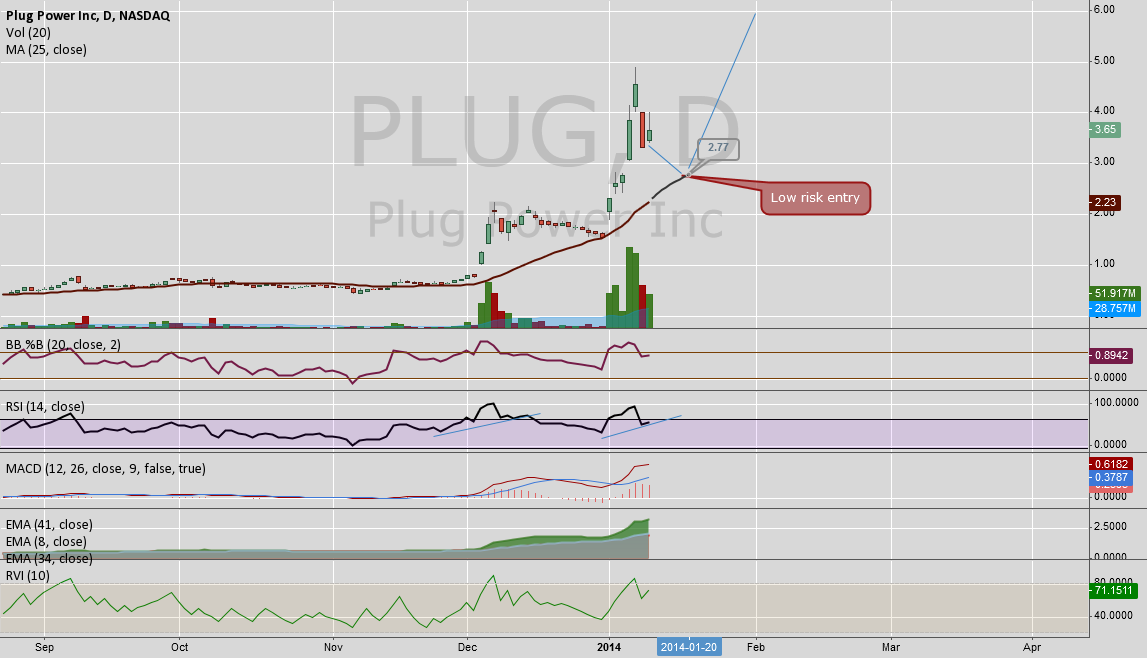 PLUG low risk entry point for next leg up