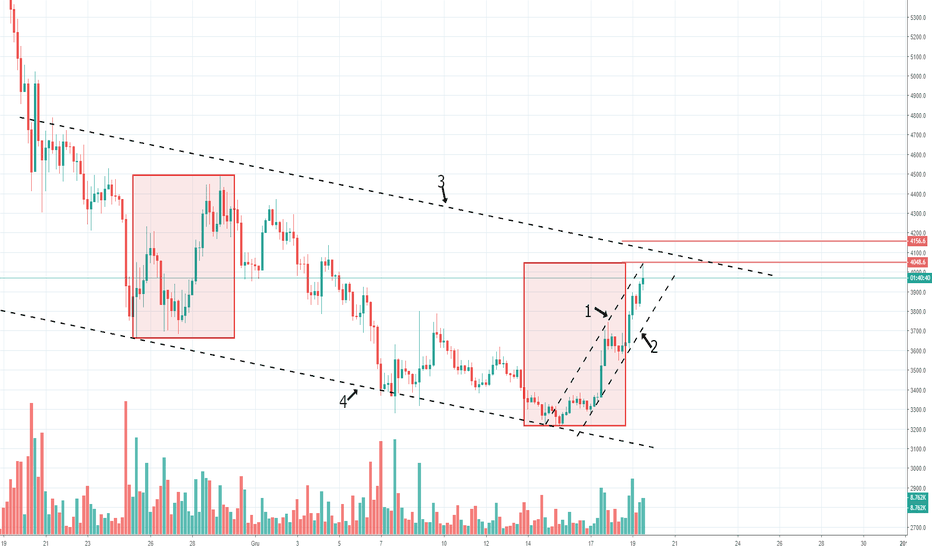 BTCUSD: Update Analizy BITCOINA.