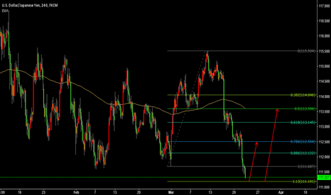 USDJPY: USDJPY BE READY TO LONG