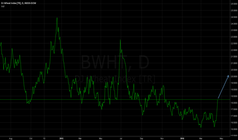 BWHT: Wheat (WHT) - Nice Buy