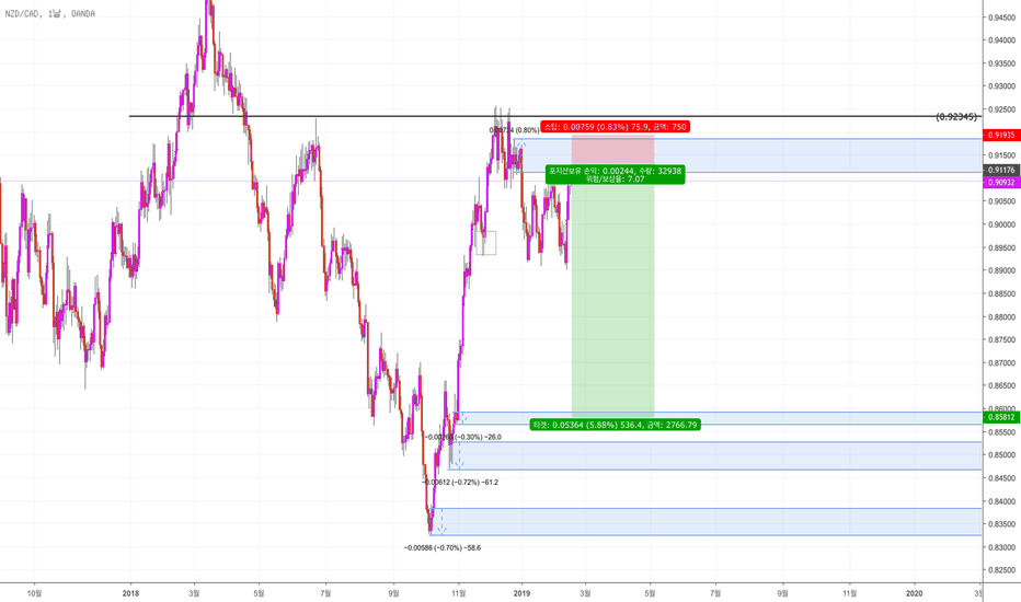 NZDCAD: NZD/CAD Supply and Demand 전략 분석