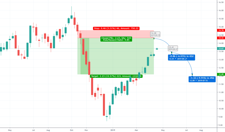 Uso Opportunity To Short