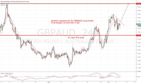 GBPAUD: gbpaud long chance again