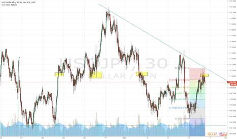 USDJPY: Time to short