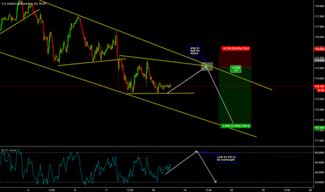 USDJPY: Shorting USDJPY at the Top of Channel