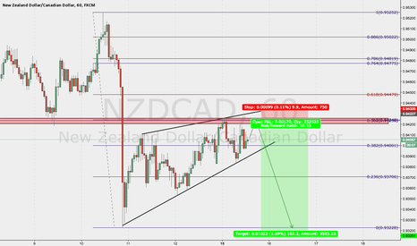 NZDCAD: NZDCAD Sell Forecast - 15.03.2017