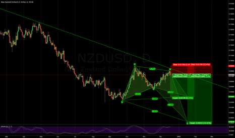 NZDUSD: NZDUSD harmonics at trendline.