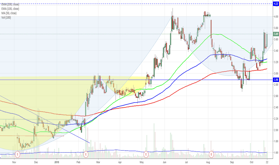 CRNT: Another Cup/Handle formation